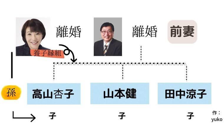 高市早苗と山田拓の離婚解説図